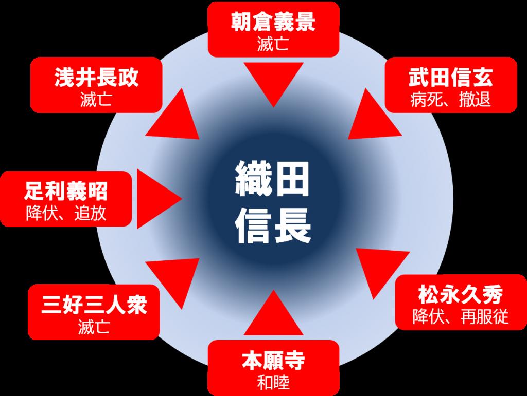 足利義昭の策動により形成された信長包囲網
