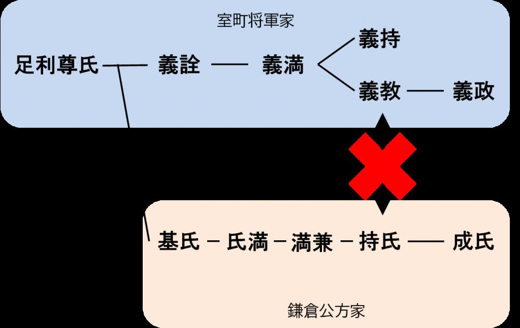 関東公方は室町将軍に反抗的な態度を取るようになっていきます